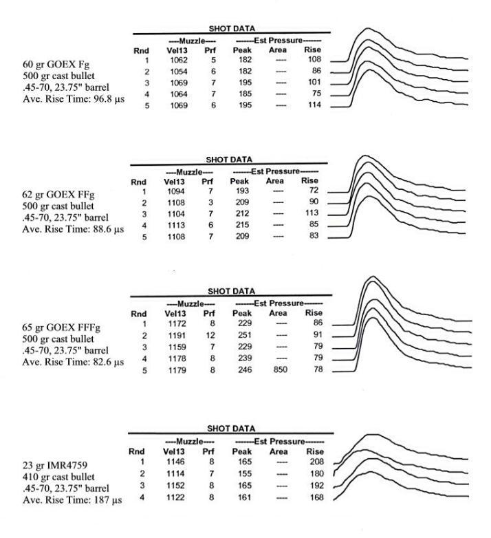 Black Powder Pressure Curves & Bullet Obturation