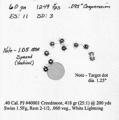 Bullet Design & Loading Specifications for the Browning  40