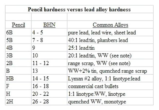 Evaluations recommendations for lead alloy hardness testers